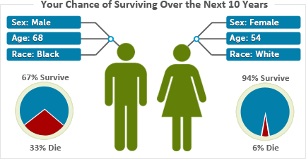Sample data illustration showing the chance of surviving over the next 10 years. 68 year old black male, 65% chance of survival. 54 year old white female, 86% chance of survival.